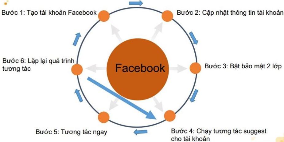 Tool nuôi nick Facebook miễn phí